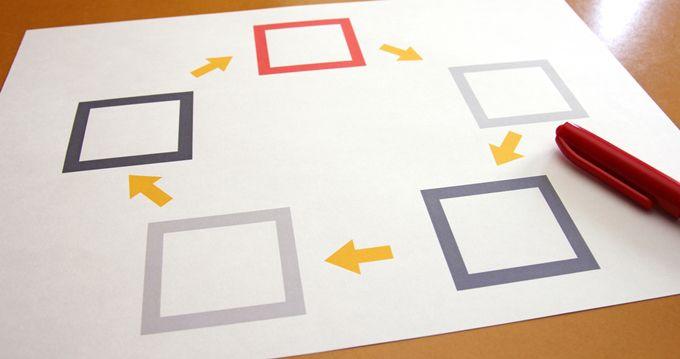 様々な色の四角が五角形に並べられ時計回りに矢印が描かれている