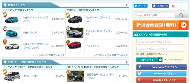 e燃費の燃費の良い車ランキング