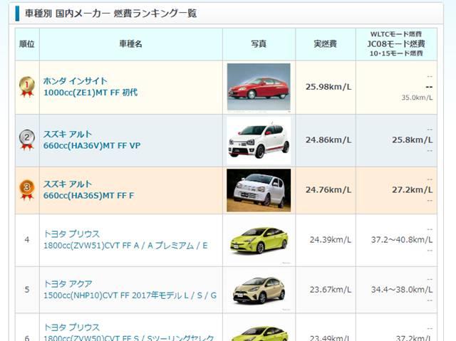 e燃費の車種別国内メーカーの燃費ランキング一覧