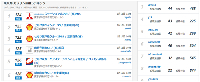 gogo.gsの東京都ガソリン価格ランキング