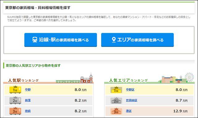 SUUMOの家賃相場画面で沿線かエリアを選択するところ