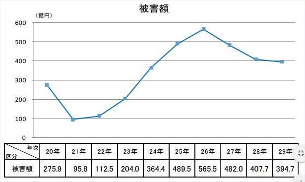 警察庁ウェブサイトの特殊詐欺の被害額の平成20~29年の推移折れ線グラフ